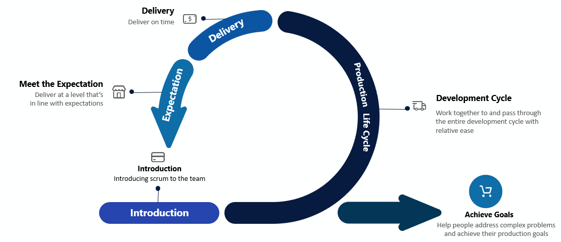 Scrum Alliance infographic
