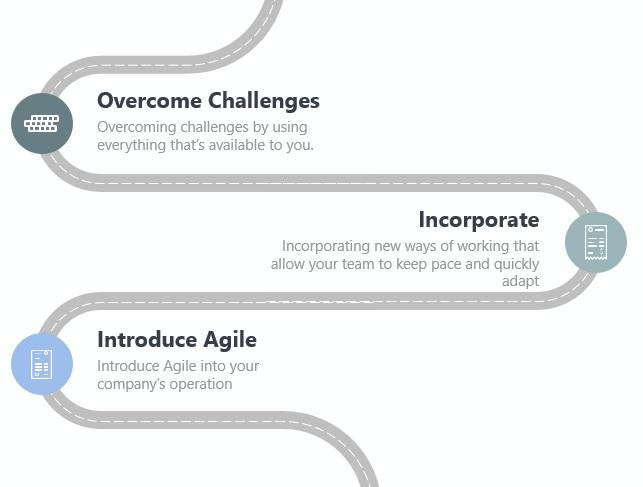 Agile training infographic